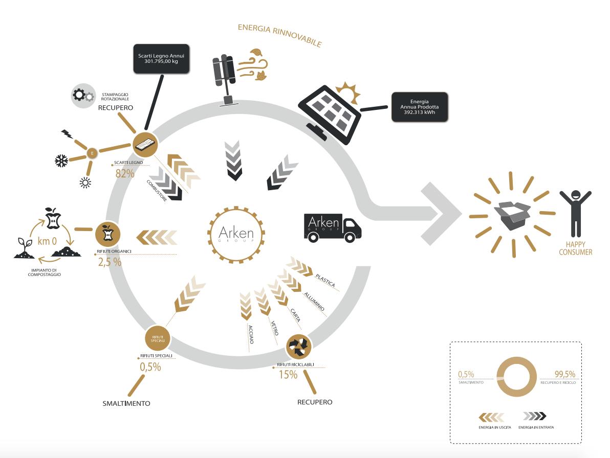 Recupero Materiali per Sostenibilità Ambientale Arken